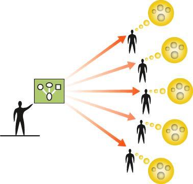 Hệ thống hóa các hoạt động tổ chức sự kiện: Các hoạt động trong giai đoạn chuẩn bị phục vụ cho các hoạt động tổ chức sự kiện là rất nhiều, đòi hỏi Ban tổ chức phải tính tới không được bỏ sót. Việc đầu tiên mà nhà làm tổ chức sự kiện cần làm là xác định các hoạt động trong tổ chức sự kiện.